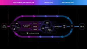 Tableau de production d'un film d'animation